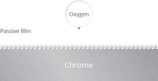 Oxygen and chrome amalgamate  and form the passive film
