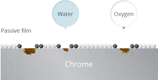 Stain hinders oxygen and chrome to   amalgamate and cause rust